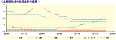 主要国地域の政策金利の推移