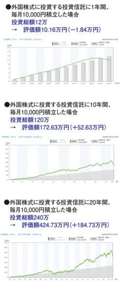 外国株式に投資する投資信託に投資した場合